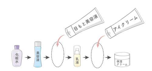 アイクリームと目もと美容液を使う順番